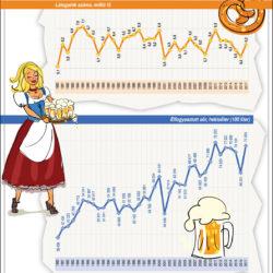 Az Oktoberfest számokban