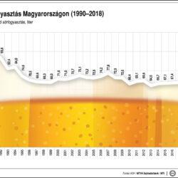 Sörfogyasztás Magyarországon 1990-2018