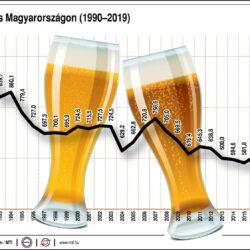 Sörtermelés Magyarországon 1990-2019
